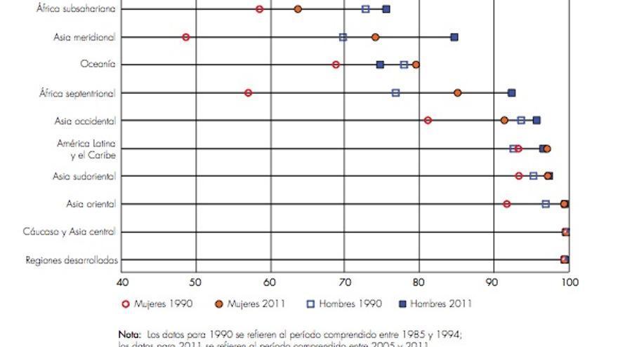 Estado y evolución de la educación primaria a nivel mundial. / Fuente: Informe ODM 2013