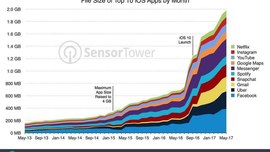 Cómo ha incrementado el tamaño de las 10 apps más utilizadas en iPhone