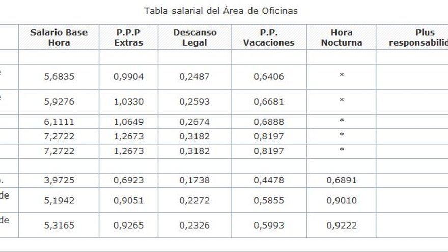 Tabla salarial del convenio de Prodelivery para 2018 para las categorías del área de Oficinas (sin el ajuste del 0,6%).