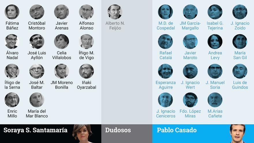 Encuesta definitiva PP: ¿Soraya o Casado? Principales-apoyos-dirigentes-primarias-PP_EDIIMA20180719_0265_19