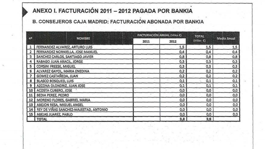 Primera Parte listado consejeros de Caja Madrid y gastos tarjeta en negro