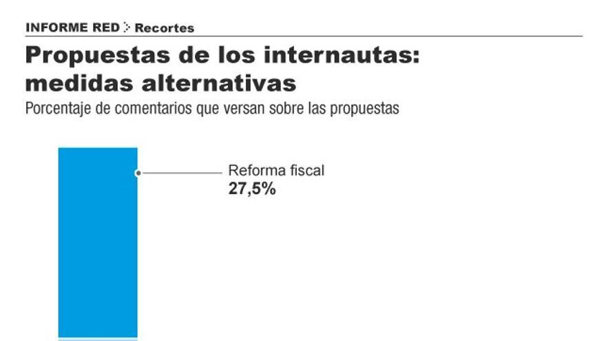 Medidas alternativas propuestas. Infografía: Covadonga Fernández