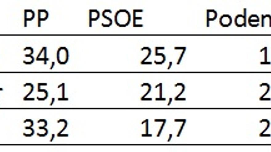 Cuadro 1. Partidos y localización en 2015 (no se incluyen ni Ceuta ni Melilla)