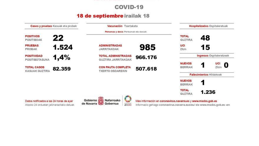 Casos de Covid-19 en Navarra correspondientes al 17 de septiembre de 2021