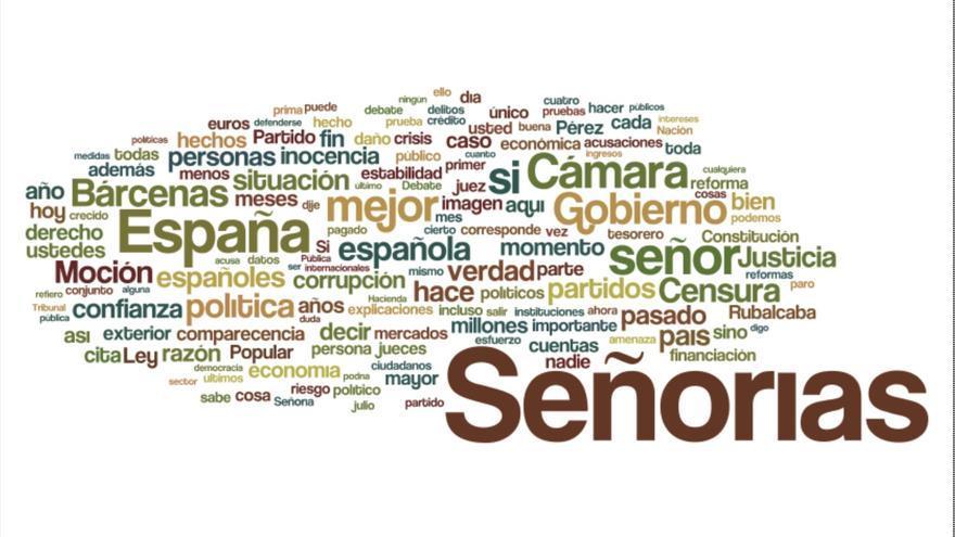 Nube de palabras del discurso de Mariano Rajoy en el Congreso