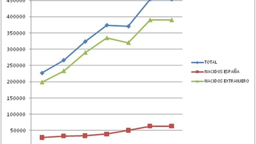 Fuente: Encuesta de Variaciones Residenciales (EVR) -INE