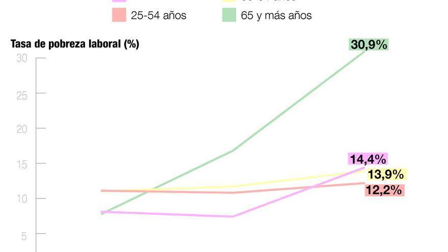 Tasa de pobreza laboral según la edad