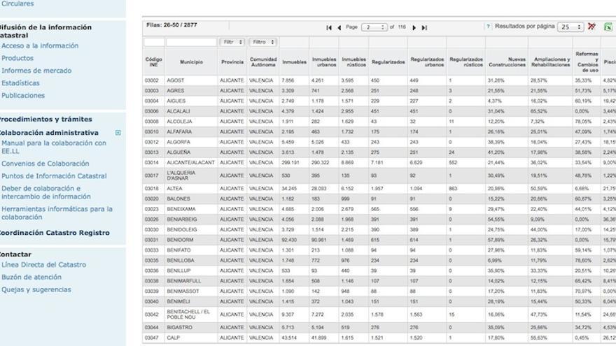 Datos del catastro de localidades de Alicante.