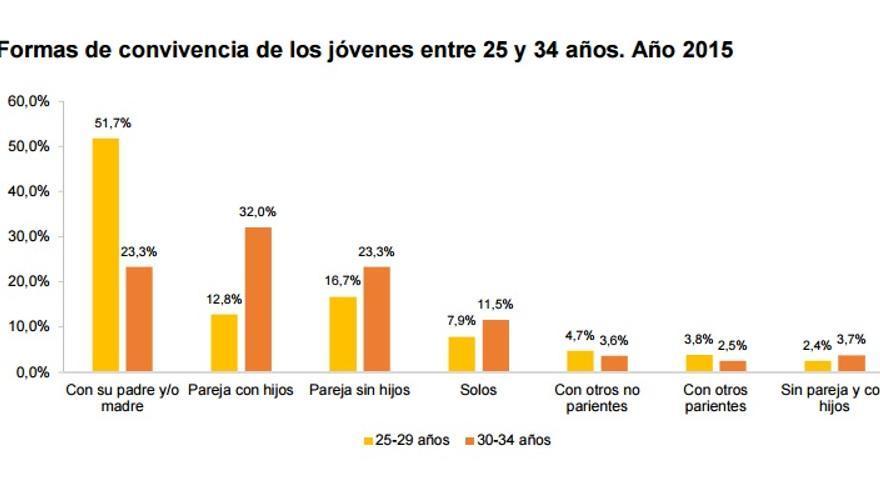 Emancipación de los jóvenes, datos del INE 2015.