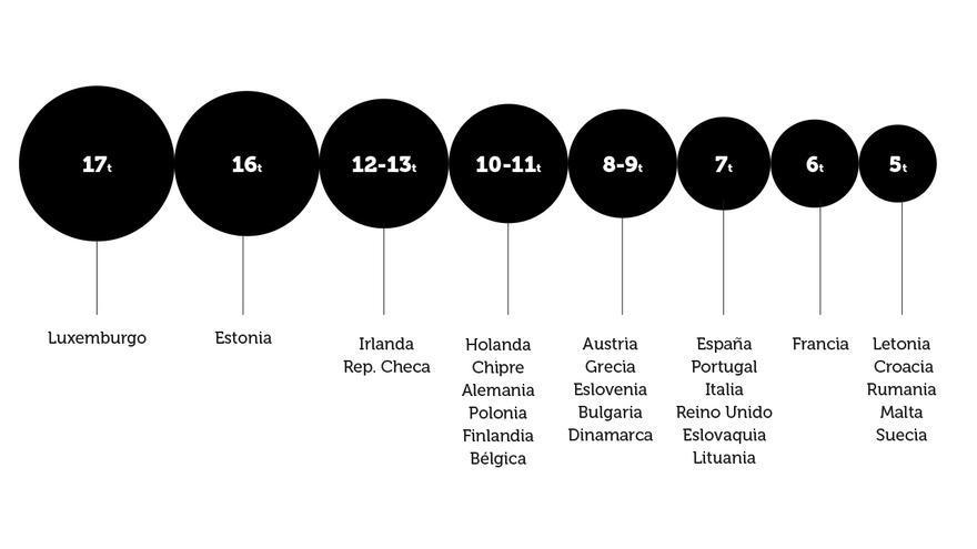 Emisiones per cápita en los países europeos (en toneladas al año).