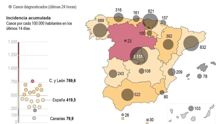 La incidencia del covid sigue estable pero suben las muertes a 328 en un día