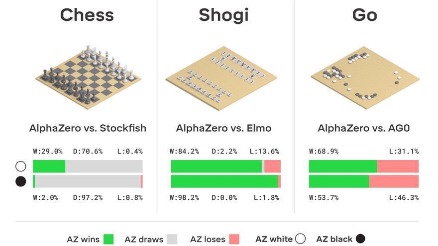 Los resultados de AlphaZero vs las otras IAs