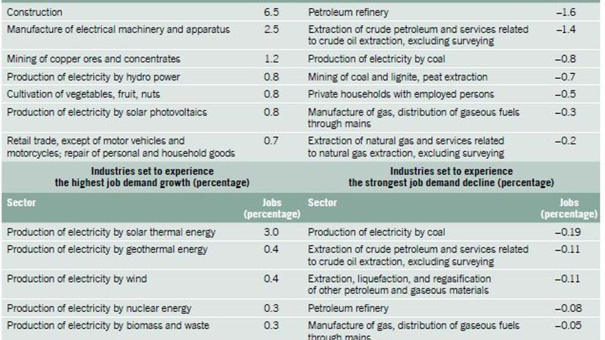 Sectores afectados por la transición energética