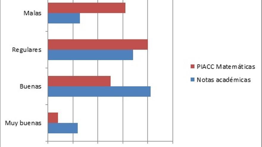Fuente: PIACC (2013) y Estudio 2634 del CIS (Clases sociales y Estructura social, 2006)