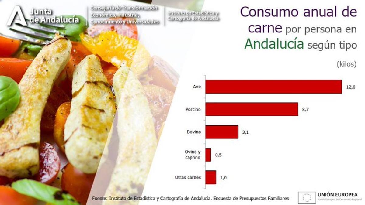 Consumo anual de carne por persona en Andalucía