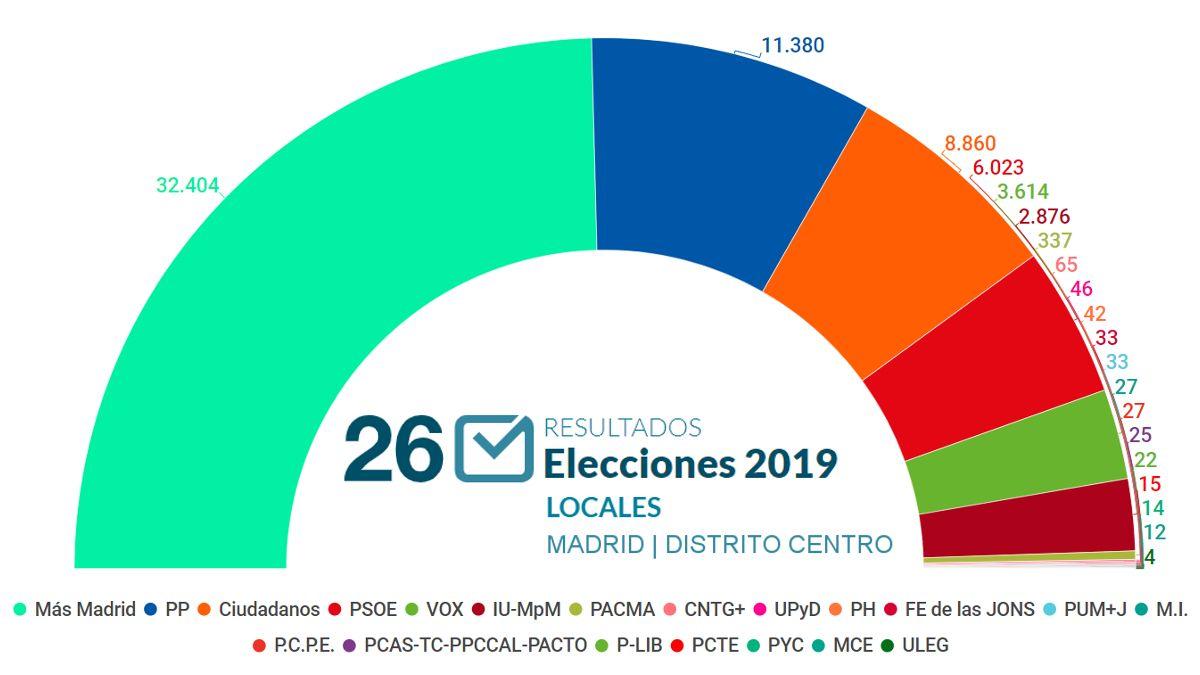 Resultados de las elecciones municipales 2019 en el Distrito Centro | SOMOS CHUECA