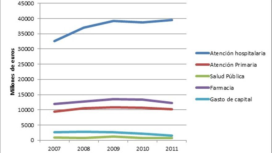 Gráfico 1. Evolución del gasto sanitario por sectores durante los años de crisis económica.