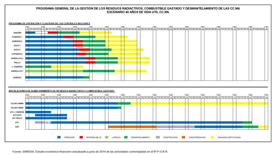 Programa general de la gestión de los residuos radiactivos, combustible gastado y desmantelamiento de las centrales nucleares. Escenario 40 años de vida útil. / Fuente: Enresa