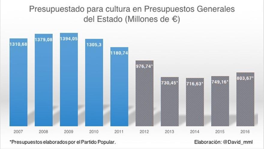 Evolución (negativa) de los Presupuestos Generales de Cultura