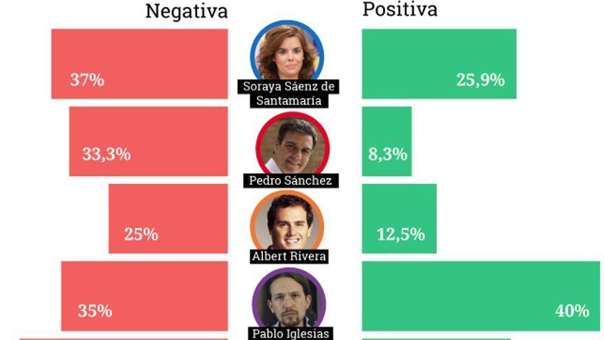 Grafico cecubo debate atresmedia