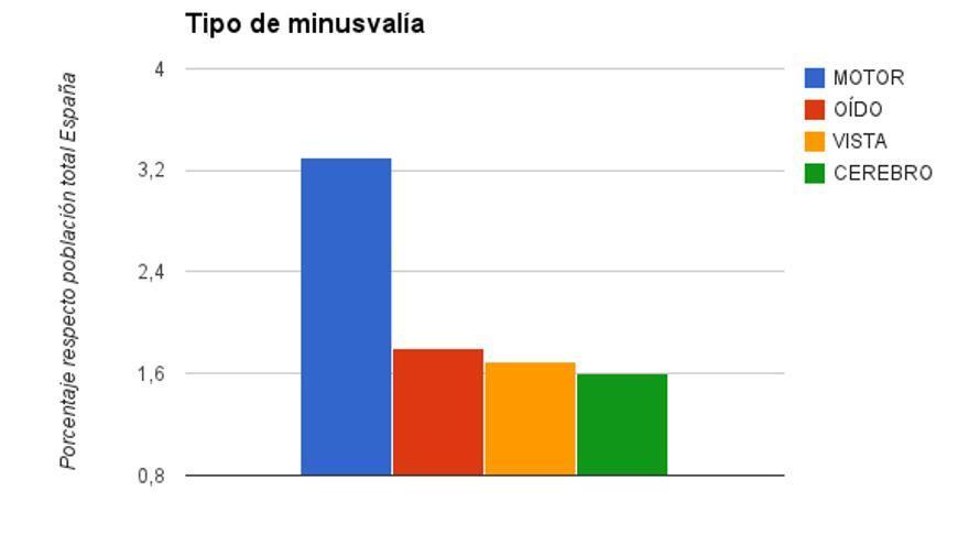 Gráfico tipo minusvalía