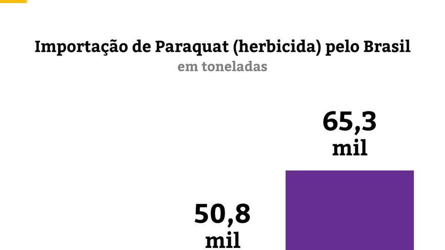 Importación del paraquat en Brasil