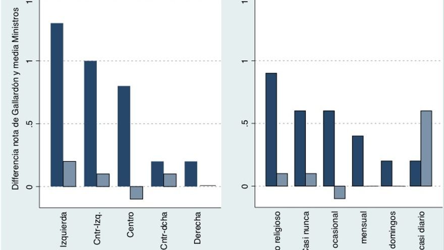 Gráfico 2. Diferencia entre la nota de Gallardón y nota media de los ministros del Gobienro . Datos: CIS enero 2012 y enero 2013..