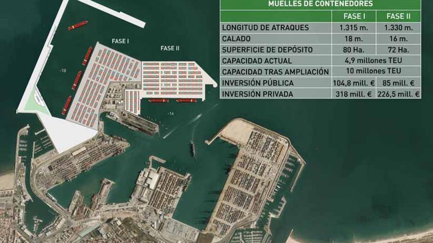 Así quedará la ampliación norte del puerto con los dos nuevos muelles que se construirán