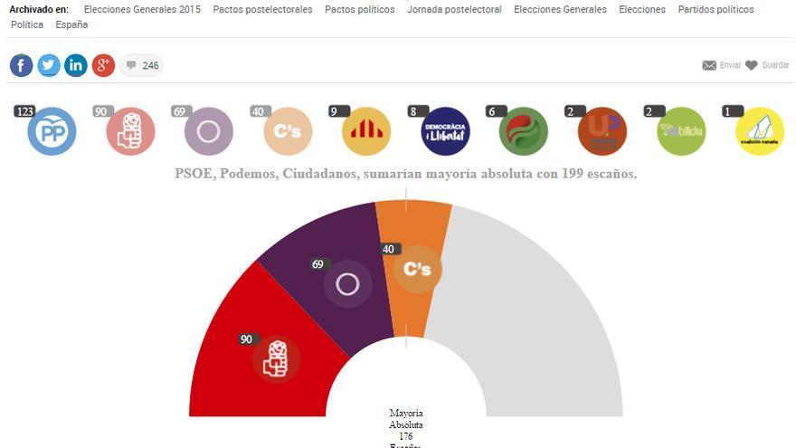 El juego de pactos que Node4me diseñó para la web de El País