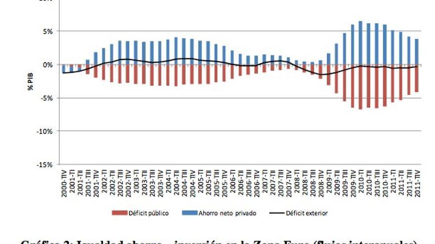 Igualdad ahorro-inversión en Zona Euro.