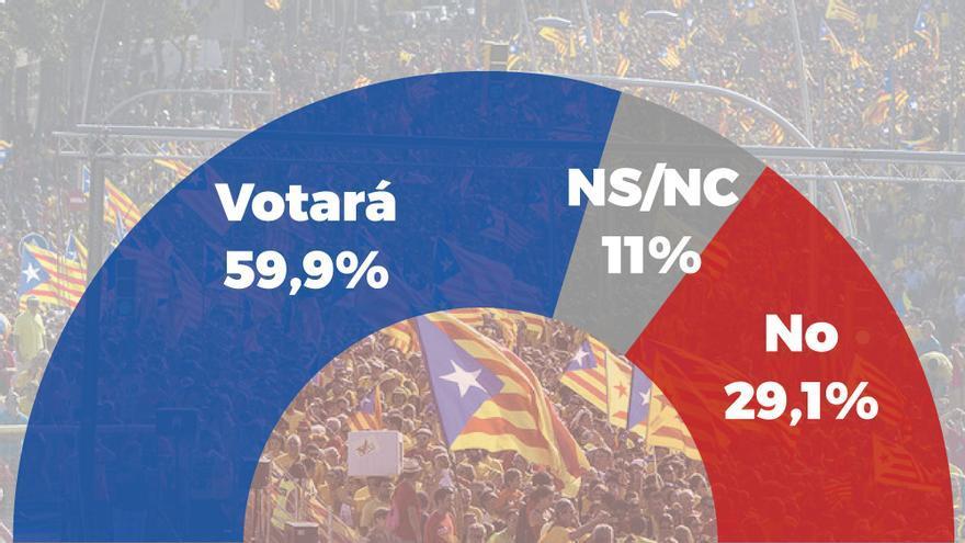 Gráfico de apoyo al referéndum 1-0