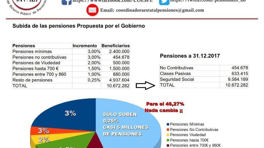 Gráfico con la situación actual de las pensiones.