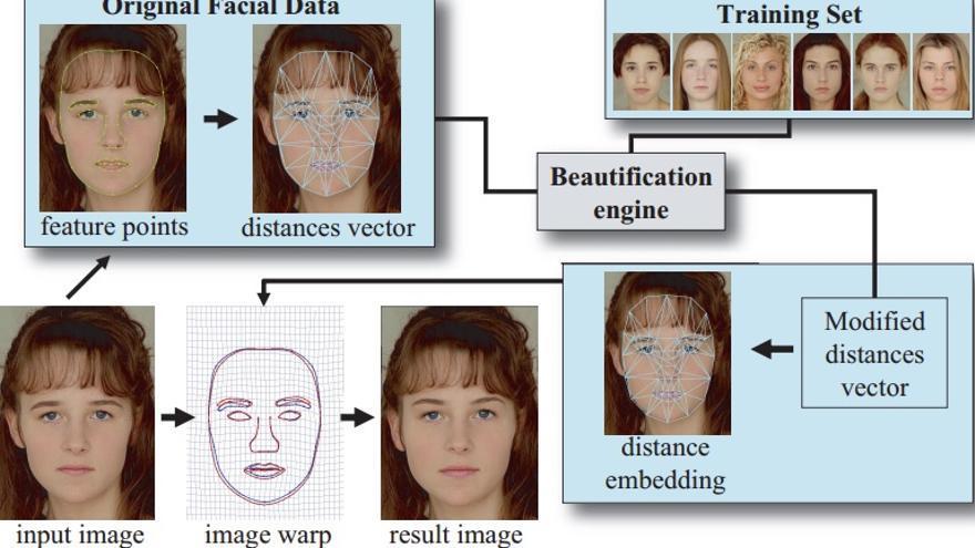 Esquema de la construcción de un algoritmo para mejorar la apariencia en fotografías