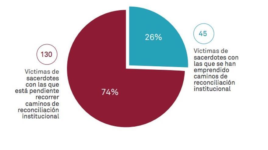 Lo que el informe indica como 'caminos de reconciliación institucional con las víctimas'.