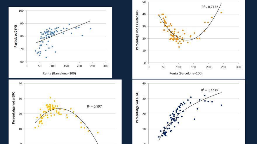 Participación y porcentaje de voto a Ciudadanos, JxCat y ERC según el nivel de renta del barrio de Barcelona