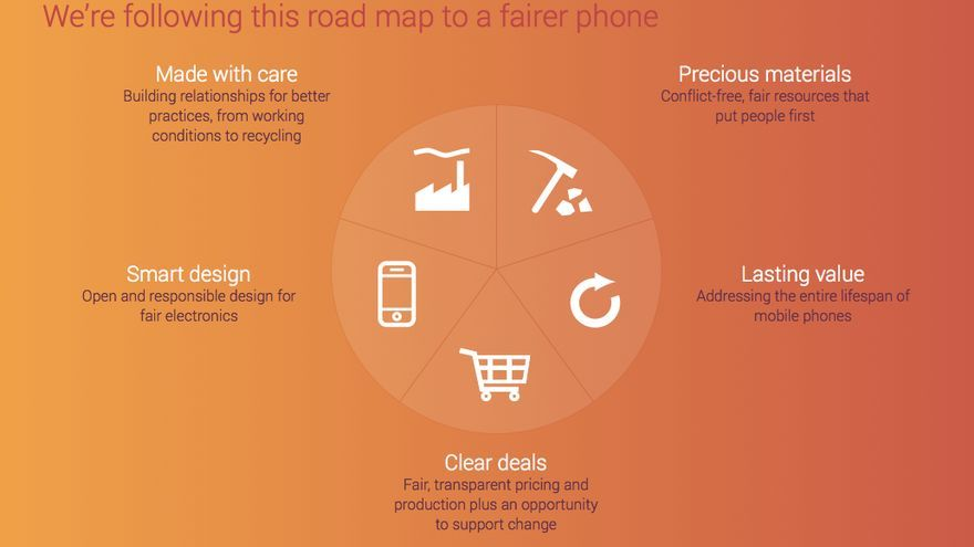 Cadena de producción de Fairphone