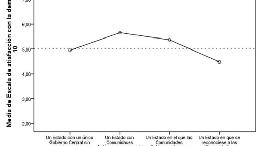1.2 Preferencias territoriales y satisfacción con la democracia. 2007.