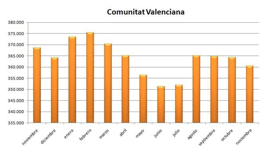 Gráfica de la evolución del paro en la Comunitat Valenciana durante los últimos meses