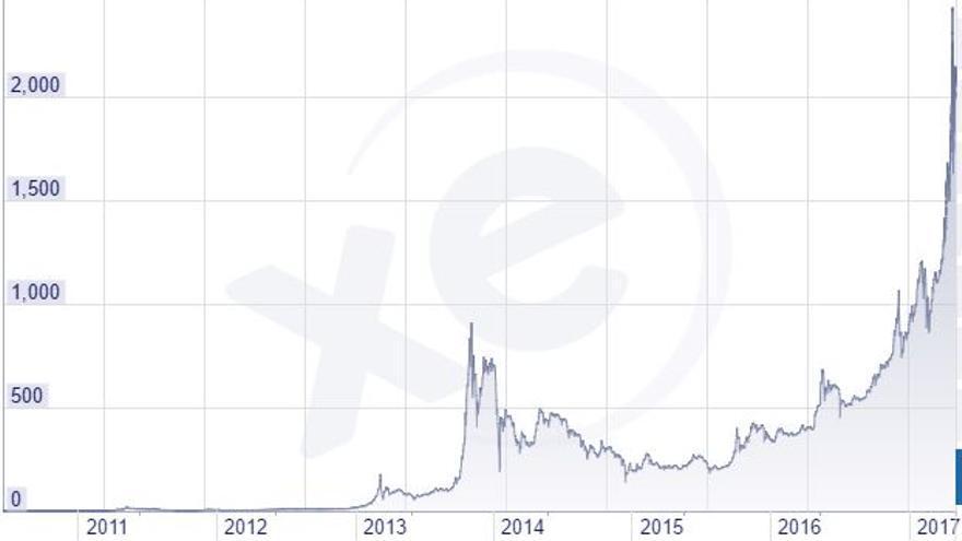 El incremento del valor del Bitcoin ha crecido sin precedentes este 2017