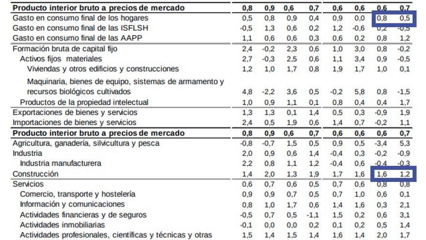 Fuente: Contabilidad Nacional Trimestral de España: principales agregados. Cuarto trimestre de 2018. Avance.
