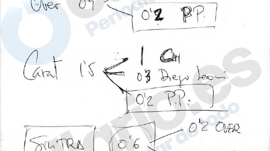 Extracto de la documentación intervenida al exgerente del PP de Madrid Beltrán Gutiérrez.