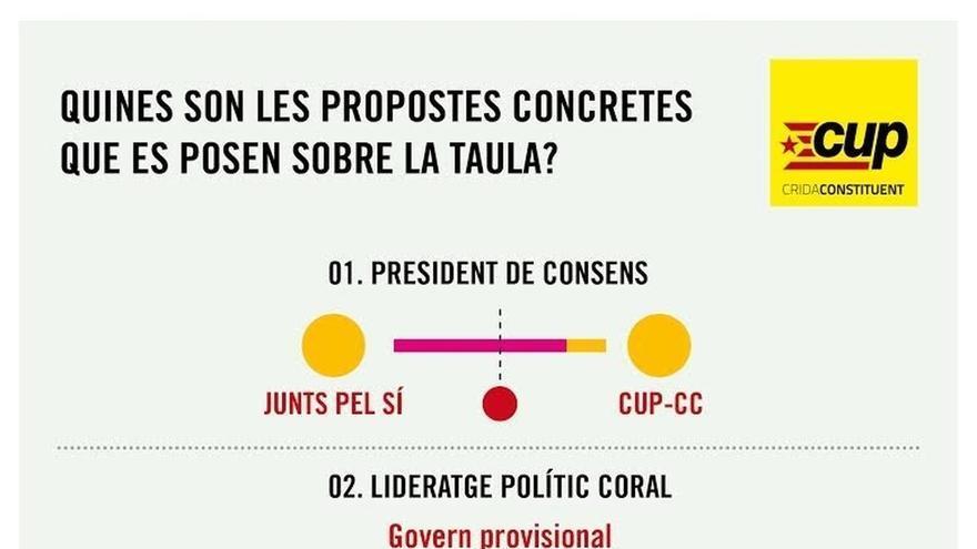 La CUP revela cinco propuestas a Junts pel Sí para un Govern sin Mas