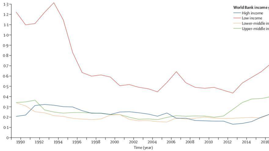 El porcentaje de refugiados en los países ricos (azul) se ha mantenido y es menor que en los países pobres (rojo)