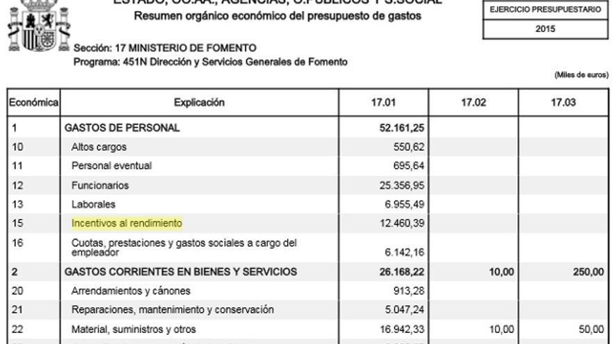 Incentivos al rendimiento en Fomento en los Presupuestos Generales del Estado de 2015