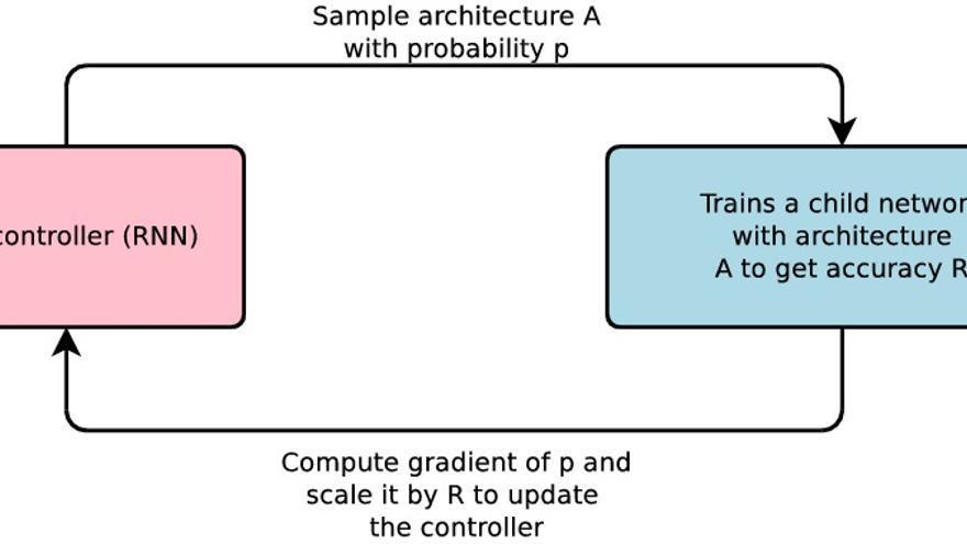 """El funcionamiento de AutoML: el controlador crea una red neuronal """"infantil"""" para obtener una precisión determinada"""