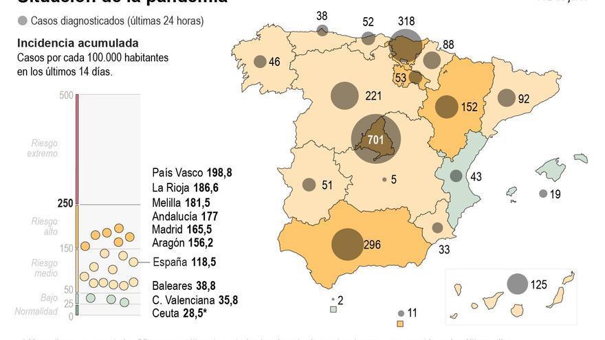 La ocupación en las ucis mejora aunque Madrid sigue con alta presión (26,8 %)