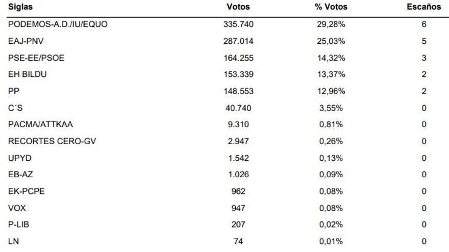 Resultados en Euskadi de las elecciones al Congreso de los Diputados de 2016