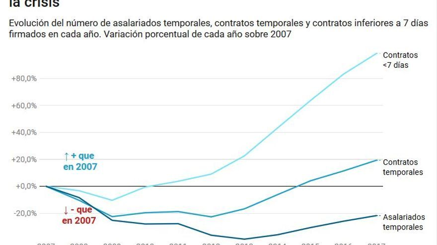 El número de trabajadores temporales desciende, pero la firma de los contratos más precarios se dispara.