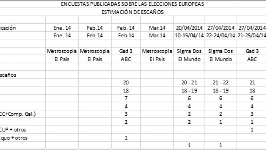 Encuestas elecciones europeas - estimación escaños