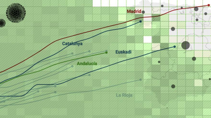 DATOS   La velocidad de la curva del coronavirus en cada comunidad autónoma: así crecen los casos en España